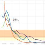 COVID-19分析その4〜増加率で予想する米国の今後