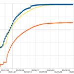 各国のCOVID-19状況の分析 (2020/03/22時点) その2 〜感染爆発期の致死率は信用できない