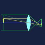 ボケ円径、ボケ量、ボケの大きさの計算原理