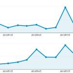 2013年の当ブログを振り返る:Twitter からの流入が激減!